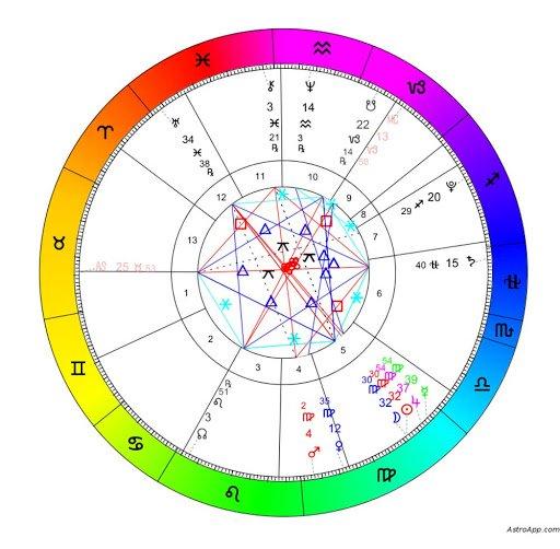 Birth Chart Zodiac