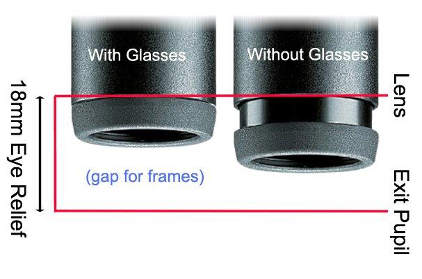 Eye Relief for Binoculars